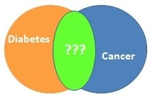 Questions about the Diabetes-Cancer Link